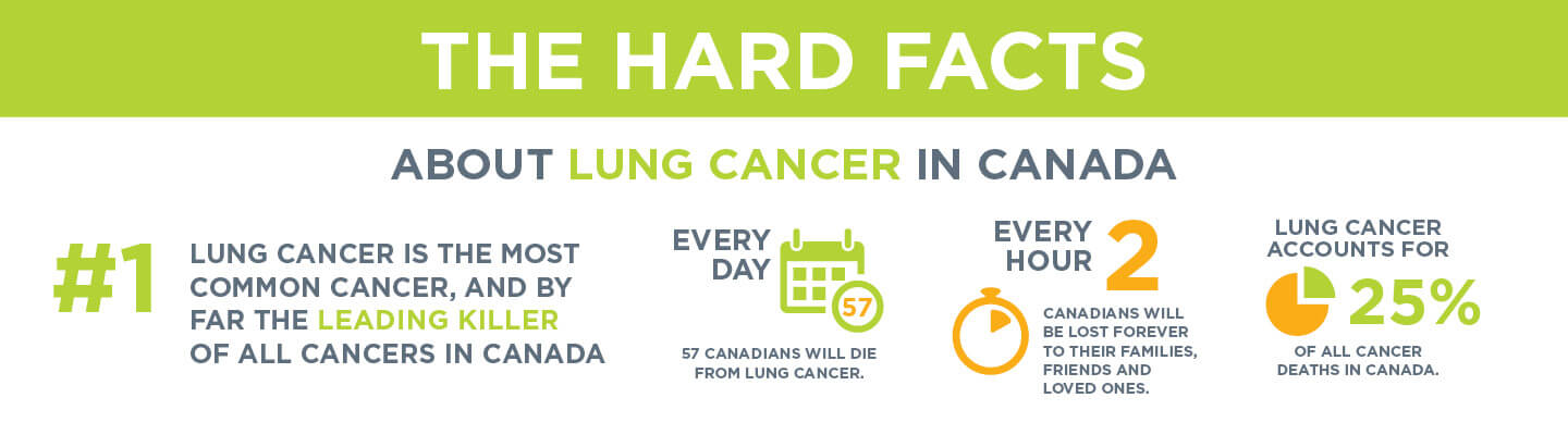 The Hard Facts about Lung Cancer in Canada